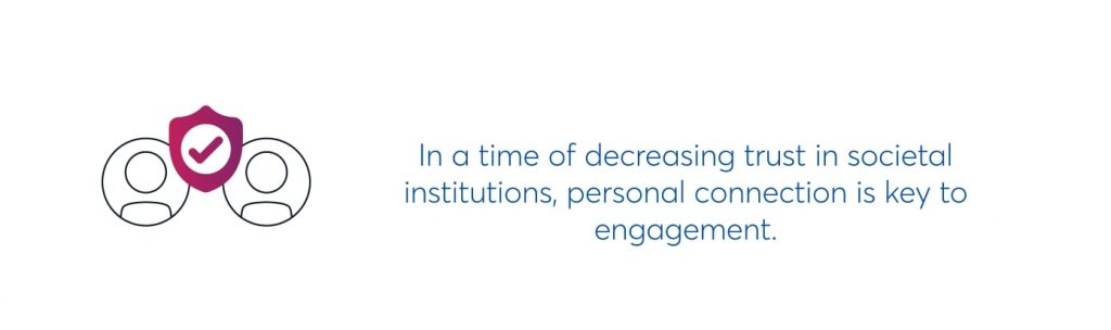 in a time of decreasing trust in societal institutions, personal connection is key to engagement